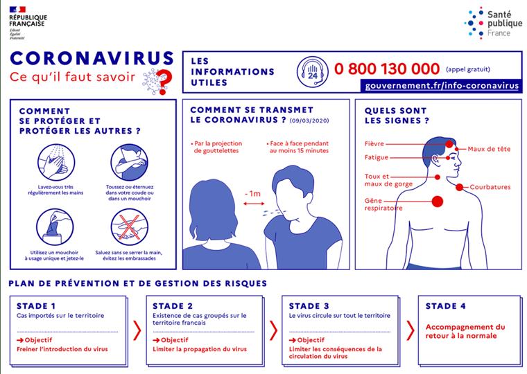 mesures sanitaires Coronavirus